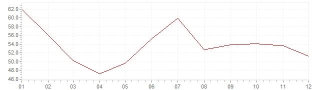 Chart - inflation Slovenia 1984 (CPI)