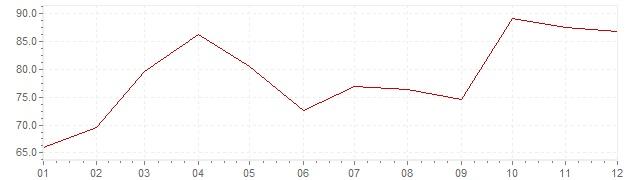 Grafico - inflazione Slovenia 1985 (CPI)