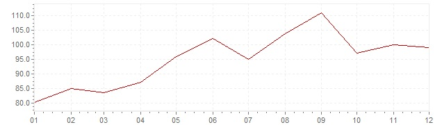 Gráfico – inflação na Eslovénia em 1986 (IPC)