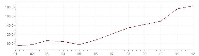 Gráfico – inflação na Eslovénia em 1987 (IPC)