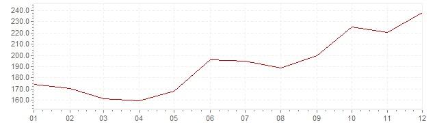 Graphik - Inflation Slovénie 1988 (IPC)