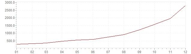 Gráfico – inflação na Eslovénia em 1989 (IPC)