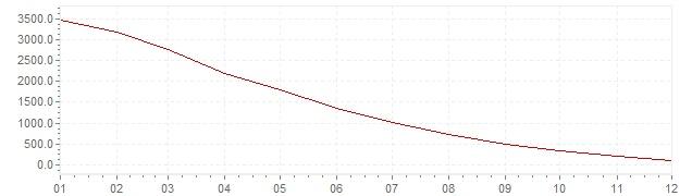 Grafico - inflazione Slovenia 1990 (CPI)