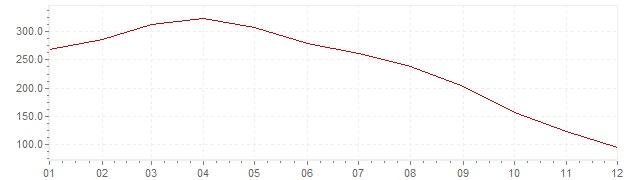 Chart - inflation Slovenia 1992 (CPI)