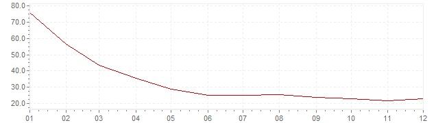 Gráfico – inflação na Eslovénia em 1993 (IPC)
