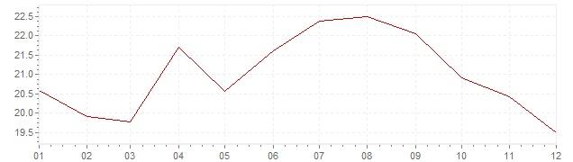 Grafico - inflazione Slovenia 1994 (CPI)