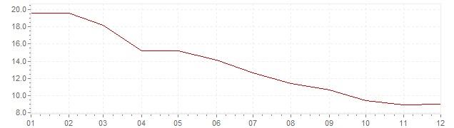 Grafico - inflazione Slovenia 1995 (CPI)