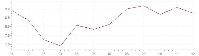 Gráfico – inflação na Eslovénia em 1997 (IPC)