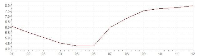 Chart - inflation Slovenia 1999 (CPI)