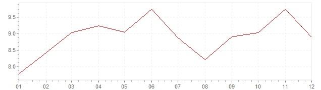 Chart - inflation Slovenia 2000 (CPI)