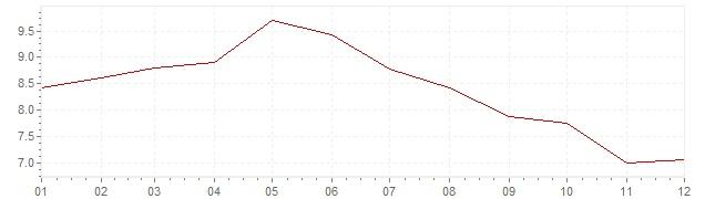 Grafico - inflazione Slovenia 2001 (CPI)