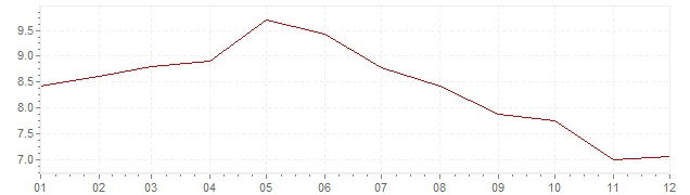Gráfico - inflación de Eslovenia en 2001 (IPC)