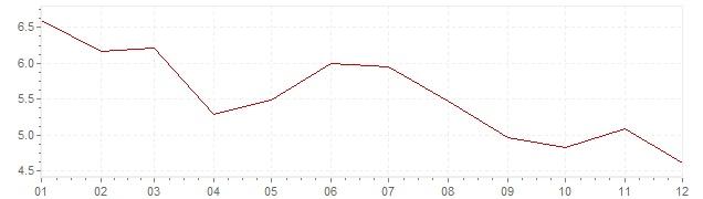 Gráfico – inflação na Eslovénia em 2003 (IPC)