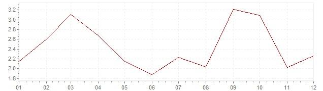 Graphik - Inflation Slovénie 2005 (IPC)
