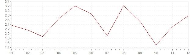 Grafico - inflazione Slovenia 2006 (CPI)