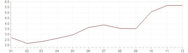 Grafiek - inflatie Slovenië 2007 (CPI)