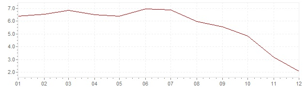 Graphik - Inflation Slovénie 2008 (IPC)