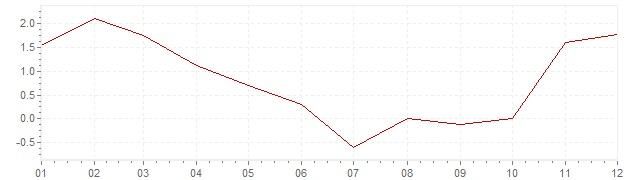 Grafiek - inflatie Slovenië 2009 (CPI)