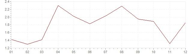 Gráfico – inflação na Eslovénia em 2010 (IPC)