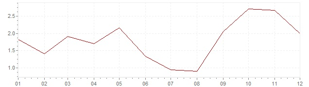 Gráfico – inflação na Eslovénia em 2011 (IPC)