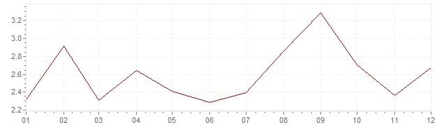 Graphik - Inflation Slowenien 2012 (VPI)