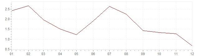 Gráfico – inflação na Eslovénia em 2013 (IPC)