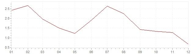 Chart - inflation Slovenia 2013 (CPI)