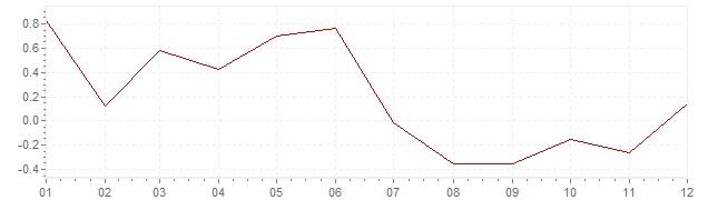Gráfico – inflação na Eslovénia em 2014 (IPC)