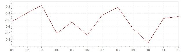 Graphik - Inflation Slowenien 2015 (VPI)