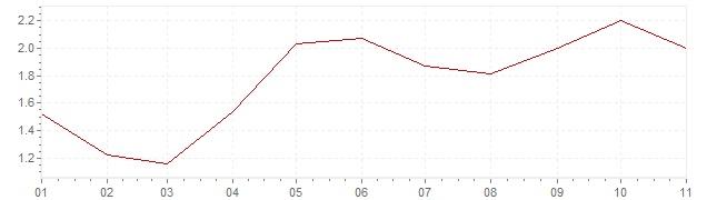Grafiek - inflatie Slovenië 2018 (CPI)