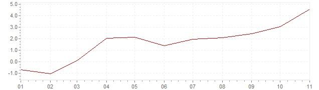 Grafico - inflazione Slovenia 2021 (CPI)