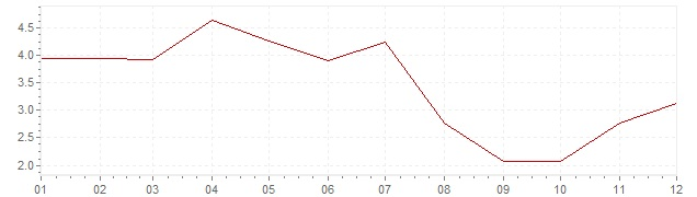 Chart - inflation South Africa 1958 (CPI)