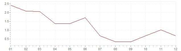 Chart - inflation South Africa 1959 (CPI)