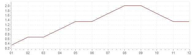Chart - inflation South Africa 1960 (CPI)
