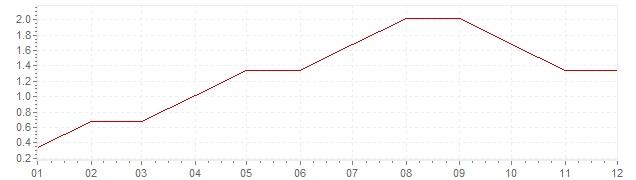 Graphik - Inflation Afrique du Sud 1960 (IPC)