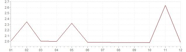 Graphik - Inflation Afrique du Sud 1961 (IPC)