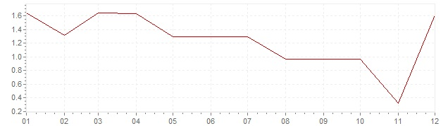 Chart - inflation South Africa 1962 (CPI)