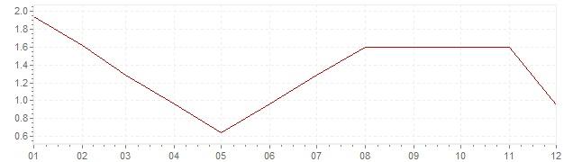 Graphik - Inflation Afrique du Sud 1963 (IPC)