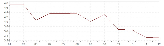 Chart - inflation South Africa 1965 (CPI)