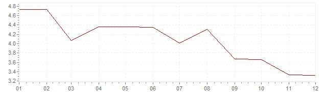 Graphik - Inflation Afrique du Sud 1965 (IPC)