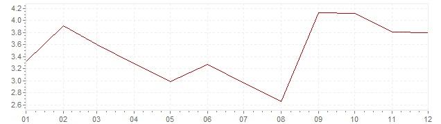 Graphik - Inflation Afrique du Sud 1966 (IPC)
