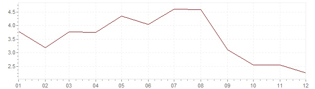 Chart - inflation South Africa 1967 (CPI)