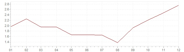 Chart - inflation South Africa 1968 (CPI)