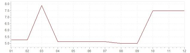 Graphik - Inflation Südafrika 1971 (VPI)