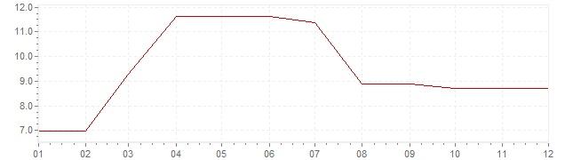 Gráfico - inflación de Sudáfrica en 1973 (IPC)