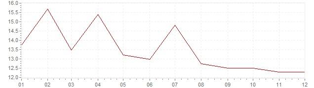 Graphik - Inflation Afrique du Sud 1975 (IPC)