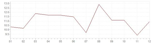 Graphik - Inflation Afrique du Sud 1976 (IPC)