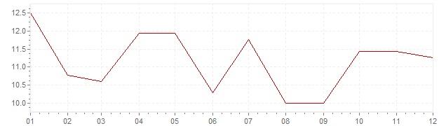 Graphik - Inflation Afrique du Sud 1977 (IPC)