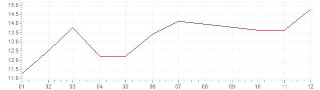 Chart - inflation South Africa 1979 (CPI)