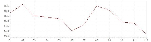 Graphik - Inflation Afrique du Sud 1981 (IPC)
